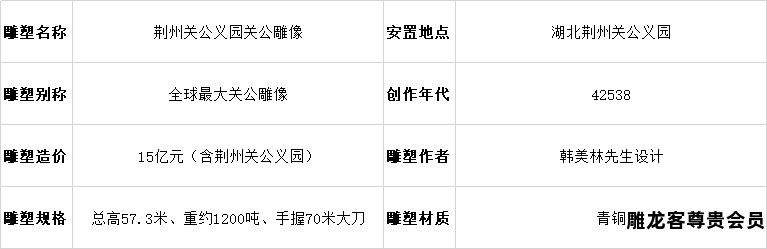 【中国著名雕塑】荆州全球最大关公雕像数据